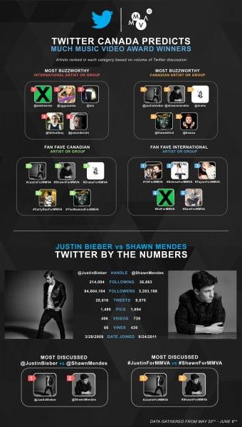 Twitter MMVA Infographic